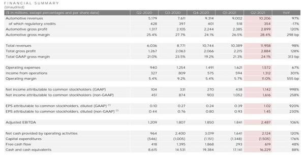 马斯克做梦都要笑醒,特斯拉第二季度财报公布,营收同比增长98%07l