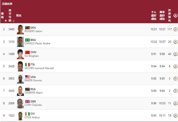9秒83刷新亚洲纪录!苏炳添晋级百米决赛创中国历史