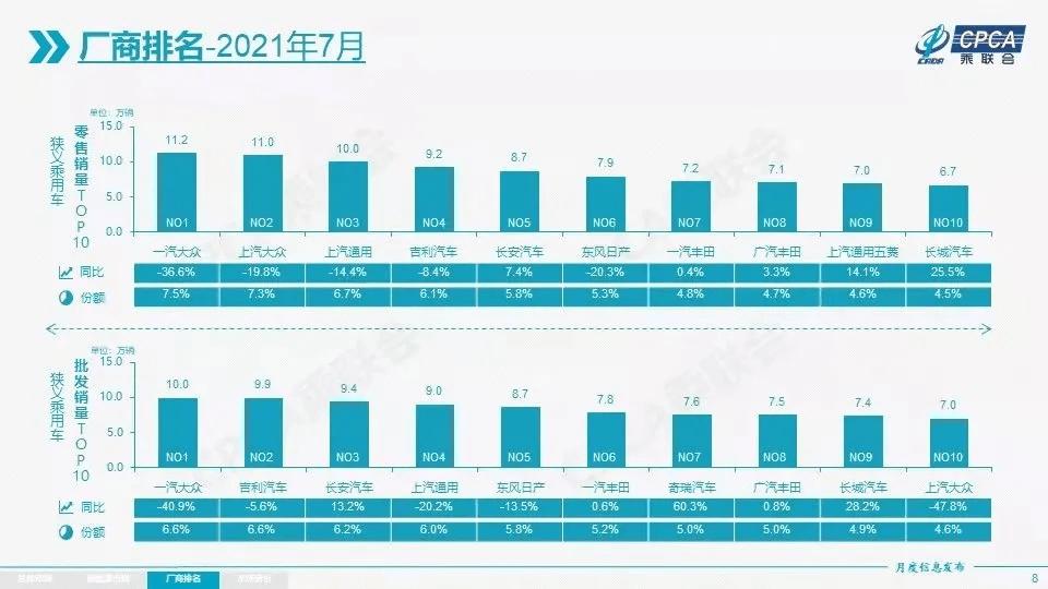 东风销量排行_7月车企销量排行榜出炉东风日产下滑20.3%长城汽车增长25.5%