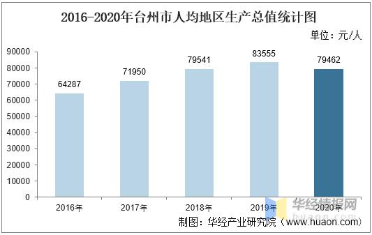 台州各县区2021年gdp_2020年度台州各县市区GDP排名揭晓,临海排在
