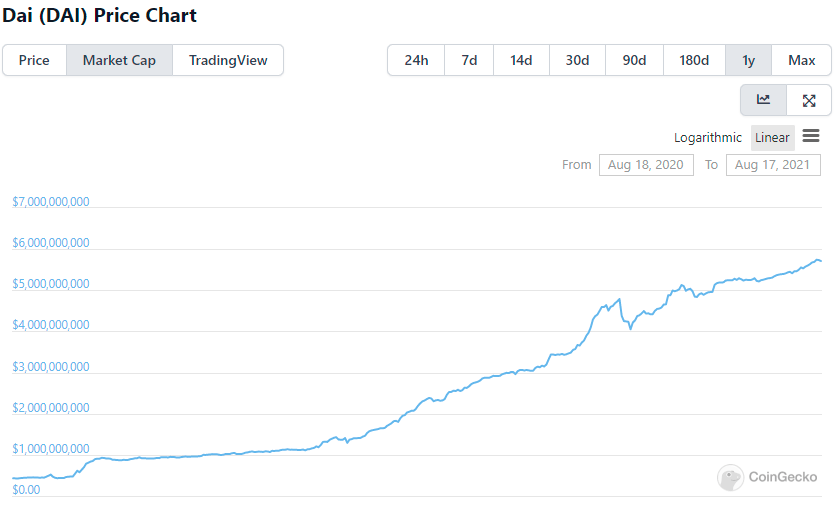 稳定币市值增速放缓,牛市还能继续吗?  第10张 稳定币市值增速放缓,牛市还能继续吗? 币圈信息