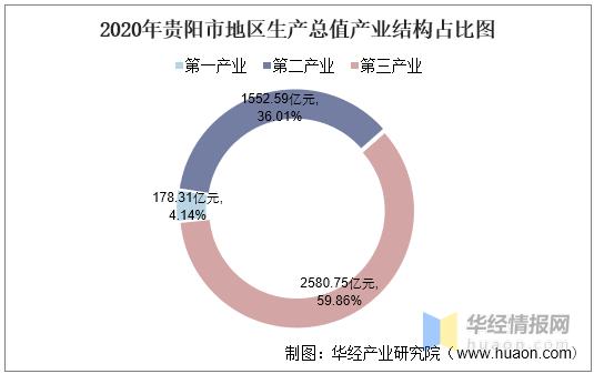 贵阳gdp2020_2016-2020年贵阳市地区生产总值、产业结构及人均GDP统计