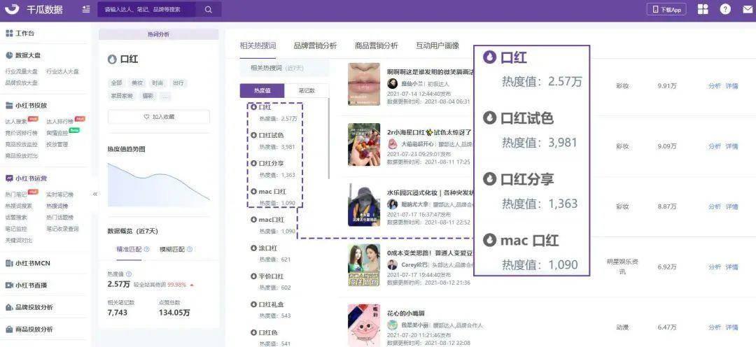 小红书品牌内容关键词分析,助力小红书搜索排名优化