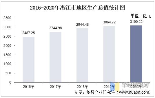 湛江的gdp_2016-2020年湛江市地区生产总值、产业结构及人均GDP统计