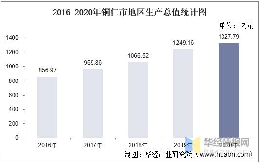贵州铜仁gdp_2016-2020年铜仁市地区生产总值、产业结构及人均GDP统计