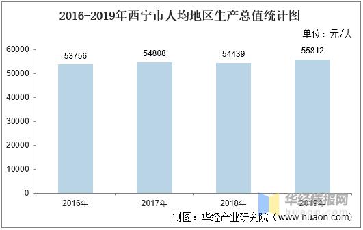 gdp西宁_2016-2020年西宁市地区生产总值、产业结构及人均GDP统计