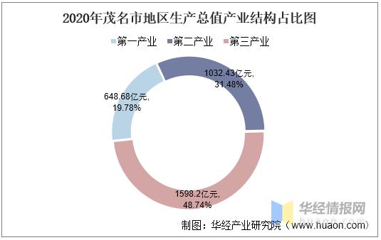 茂名的gdp_降17.61%!茂名单位GDP能耗逐年下降,助推绿色发展
