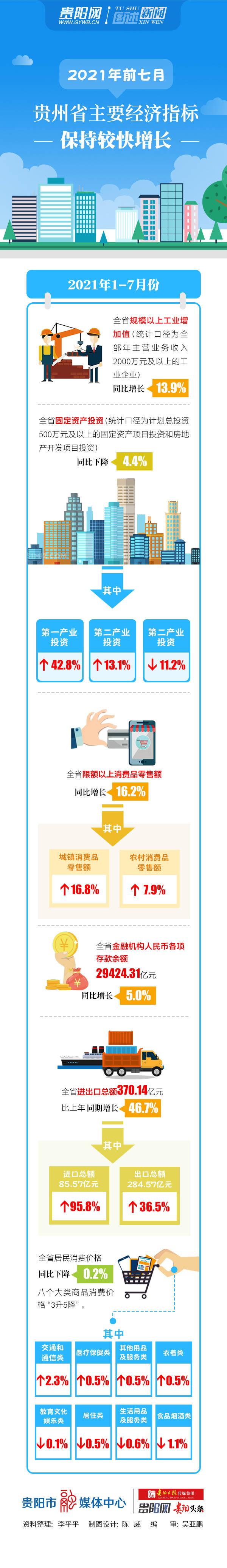 2021年贵州的gdp_2021年上半年,贵州70个县GDP较上年同期实现两位数增长