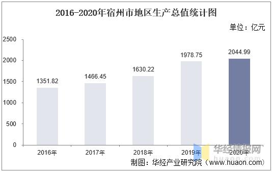 宿州市人均gdp排名2020_2016 2020年宿州市地区生产总值 产业结构及人均GDP统计