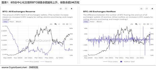中币(ZB)分析:近期BTC上涨是由于投资者需求增加形成的供应冲击  第1张 中币(ZB)分析:近期BTC上涨是由于投资者需求增加形成的供应冲击 币圈信息