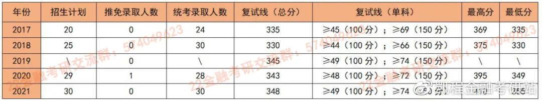 【天津地区】天津工业大学金融专硕考研参考书及专业课题型