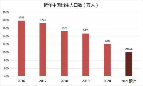 2021预计出生人口_2021年出生人口有多少