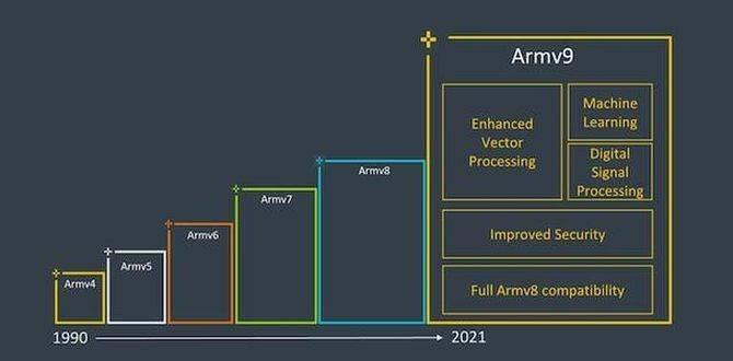 2022年将带来台积电4nm+Arm V9架构的黄金组合