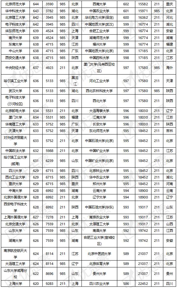 2021年985、211院校在湖北省录取难度分析出炉!