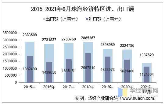 珠海gdp2021_广州2021年GDP出炉:增城第一!GDP增幅领跑!