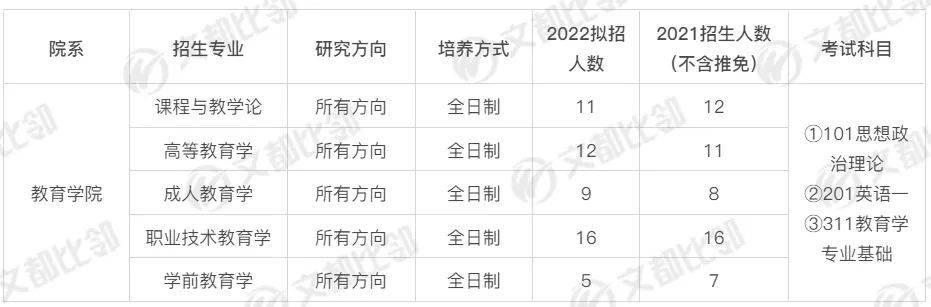 22教育学考研 | 江西科技师范大学招生解读(整体扩招)