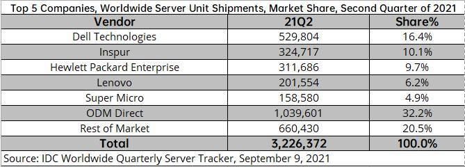 IDC:全球服务器市场首次下滑 浪潮跃居cdn服务器是什么世界第二