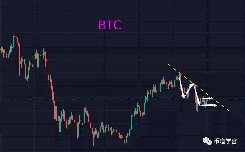 行情回暖 : 炒币重点不在于尽可能以便宜的价格买进,而是在恰当的时机买进