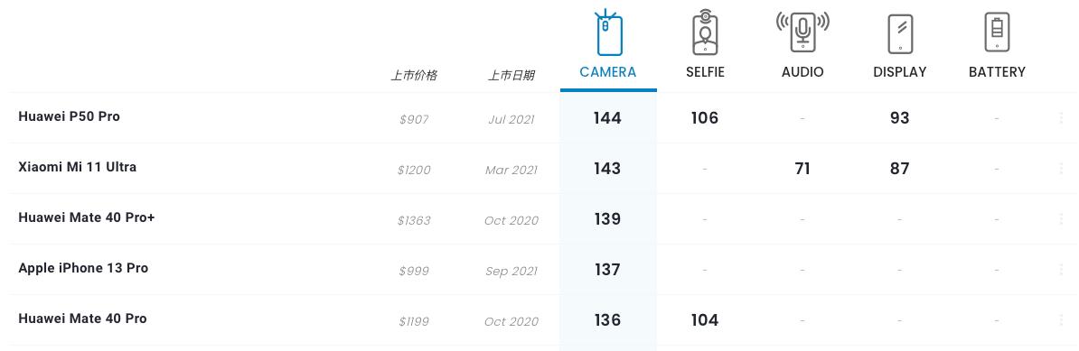 DxOMark公布iPhone13 Pro相機得分,華為P50 Pro穩坐第一