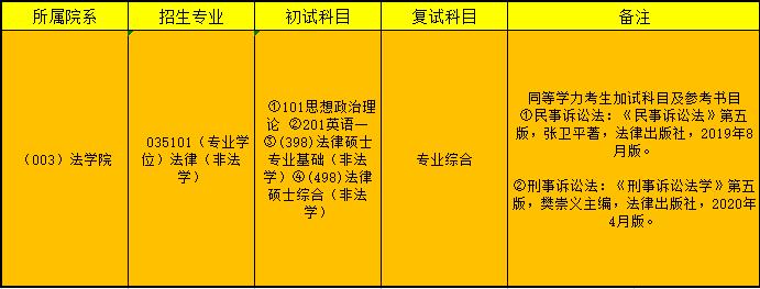 山东师范大学法律非法学(398+498)考情分析及经验分享