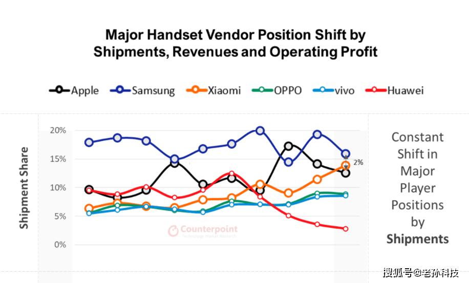 苹果手机收益报告:iPhone赚走75%的利润,安卓手机瓜分25%!_收入