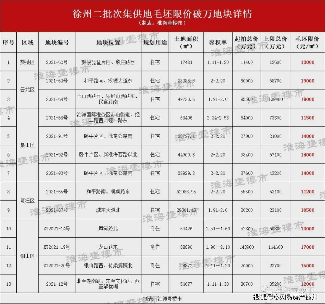 门槛上涨超3500元/平!徐州这里7大新盘超7000套房源将亮相,楼市格局要变!