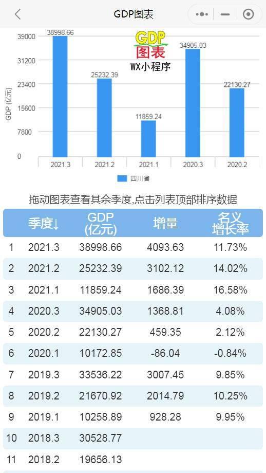 2021年前三季度 四川、湖南、内蒙古、贵州 GDP出炉