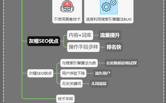 什么是白帽SEO、黑帽SEO、灰帽SEO(图3)