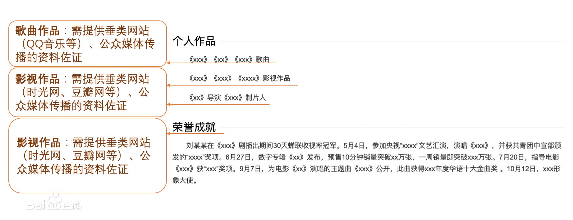 艺人演员明星人物百度百科怎么创建更新代做优化 (http://www.jiagao.net/) 百科创建 第4张