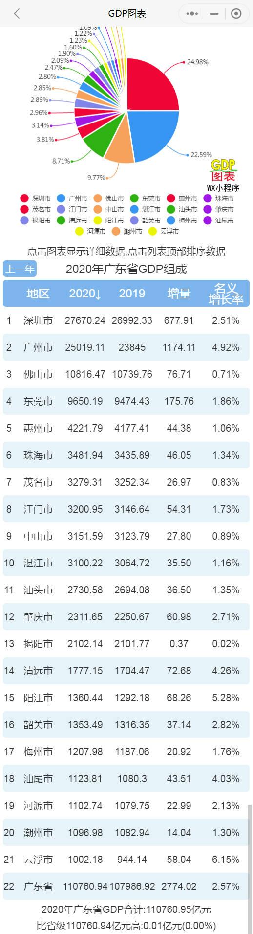 佛山2020GDP_2016-2020年佛山市地区生产总值、产业结构及人均GDP统计