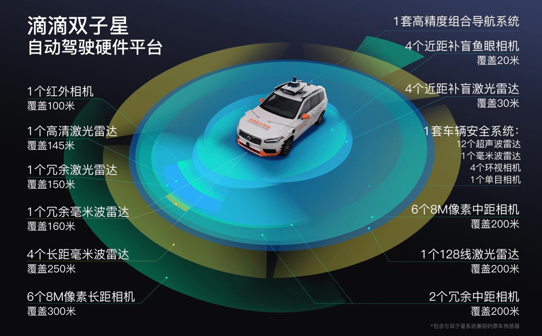 滴滴公布全新自动驾驶硬件乐投体育注册平台滴滴双子星,实现四层和平冗余
