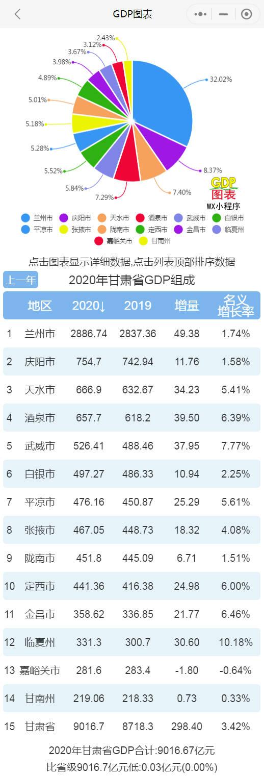 兰州gdp_2021年一季度甘肃各市州GDP兰州排名第一金昌名义增速最快