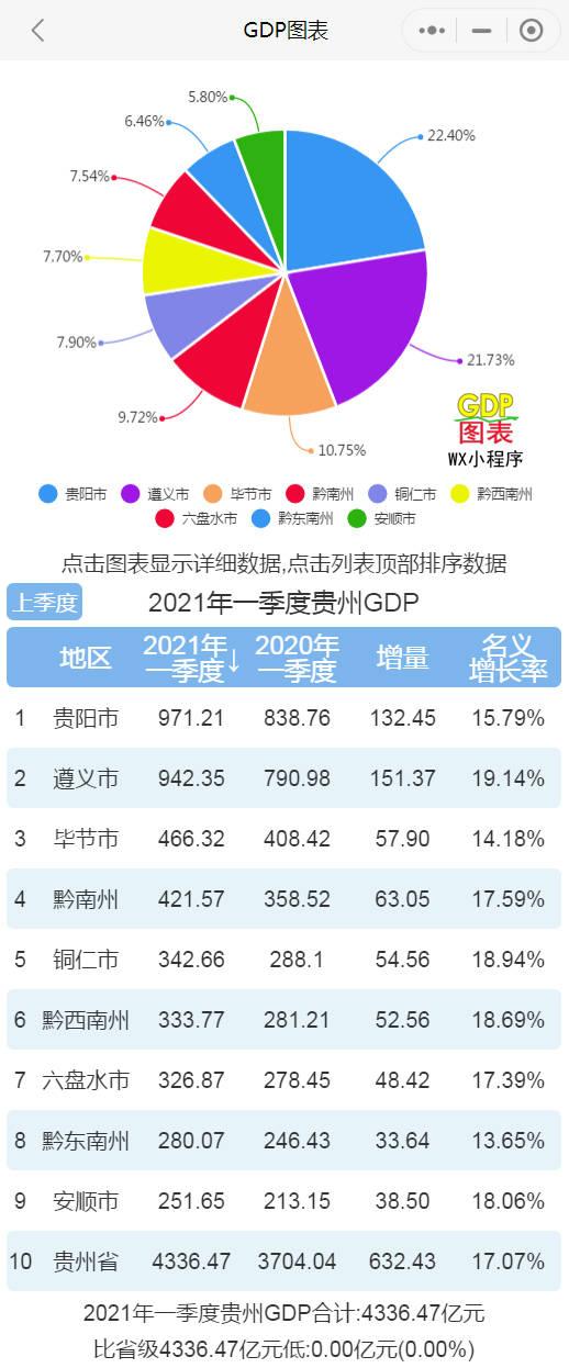 黔南州gdp_2021年一季度贵州各市州GDP贵阳排名第一遵义名义增速最快