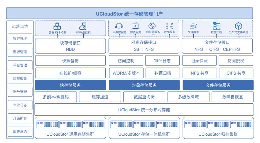优刻得UCloudStor存储⼀体机强势登场,构建灵活可靠、拓展开放的统一存储平台