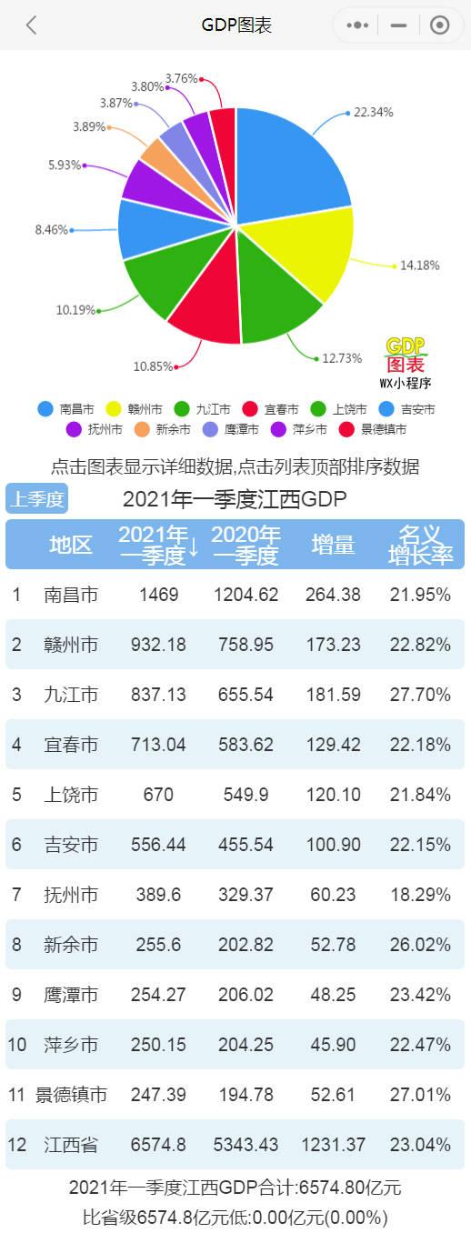 九江各县gdp_一季度江西各城市GDP:南昌迎来高增长,九江第三,景德镇垫底