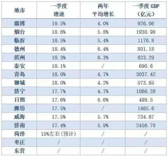 聊城市GDP_山东16市GDP排名,人均GDP排名!人均GDP聊城倒数第一