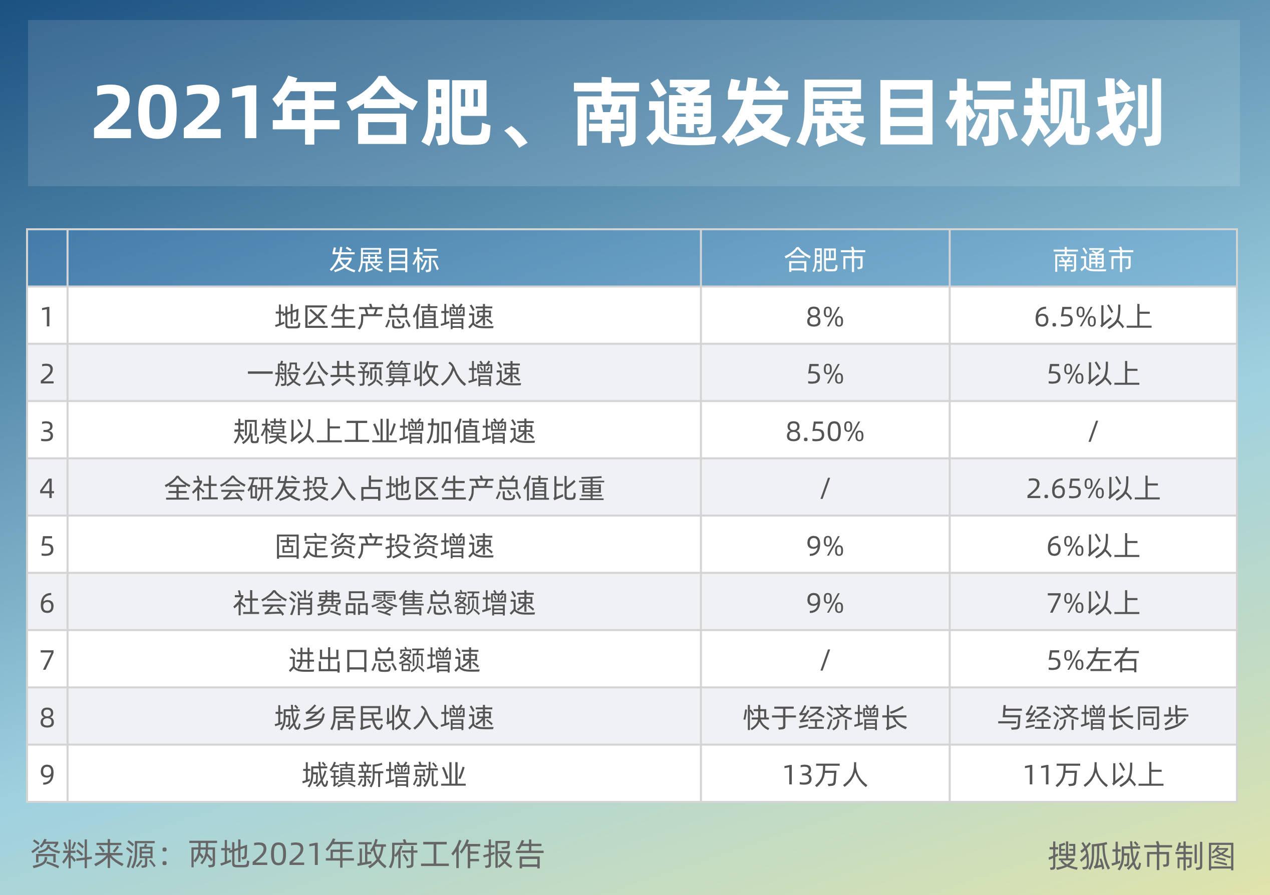 2021GDP计划_2020广东GDP超11万亿 2021计划增长6 以上