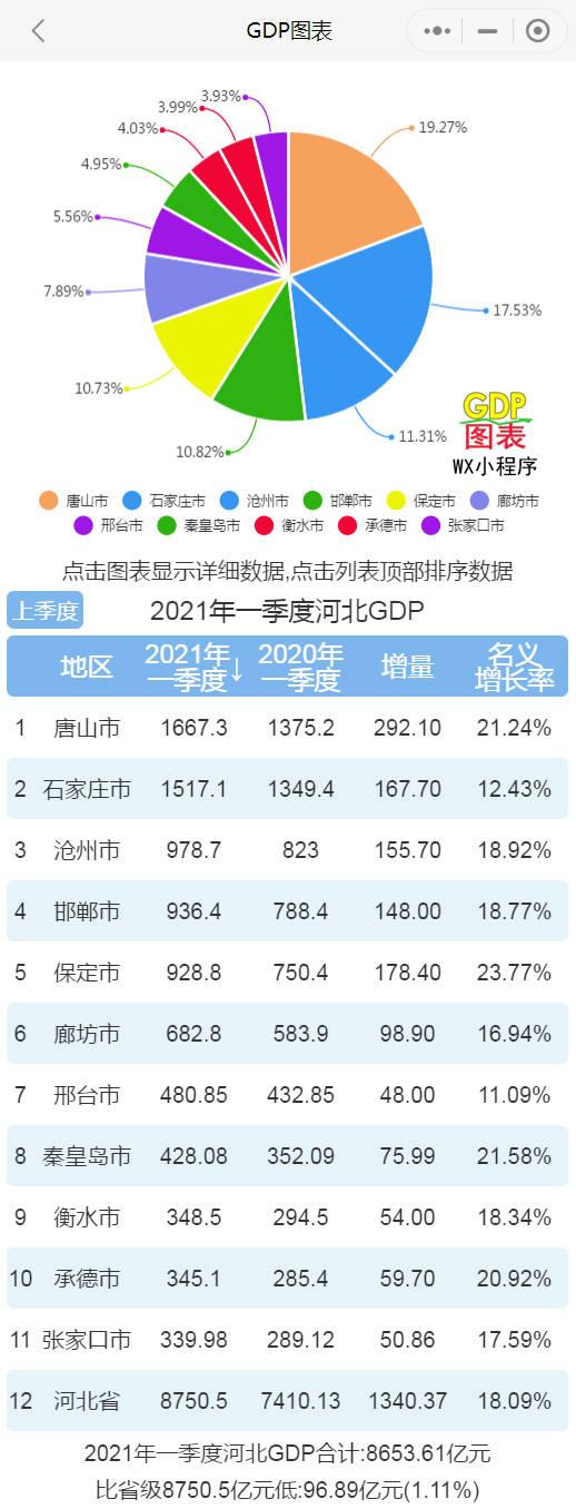 唐山石家庄Gdp_2021上半年河北11地市GDP总量全部出炉