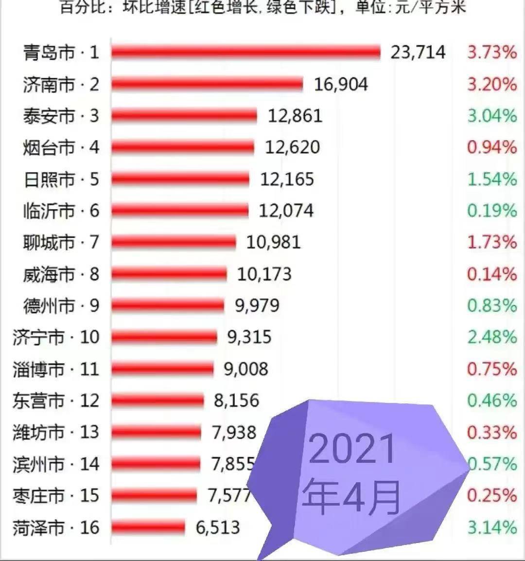 2021年山东16市GDP排名_如皋排名第16位 2021年GDP百强县排行榜出炉