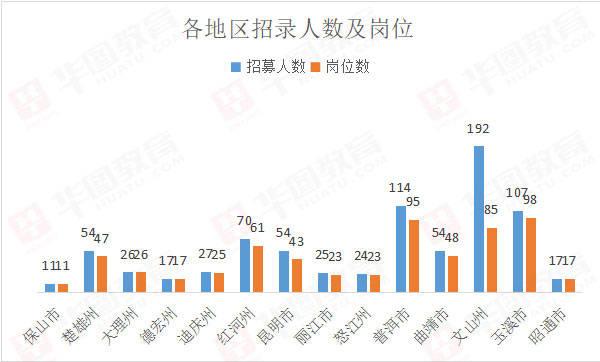 2021云南三支一扶招792人:超半数岗位限本科,招录人数以文山州为最