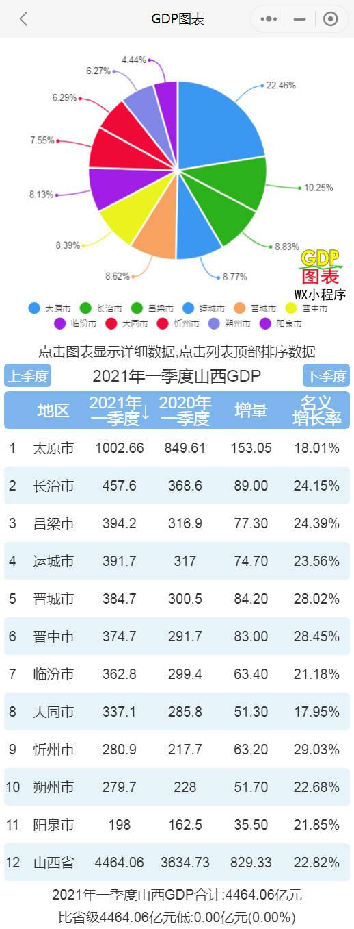 山西省gdp排名2020年_2021年上半年山西各市GDP太原排名第一晋城名义增速最快