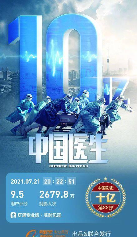 影片《中国医生》观影人次达2679.8万 总票房超过10亿元