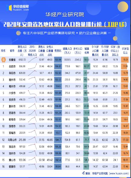安徽省各县人口排名_安徽高中排名出炉,小县城挤进两所,榜首实至名归