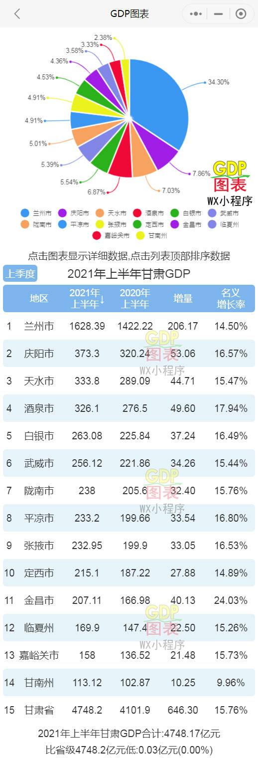 """甘肃省的GDP_甘肃一县特产丰富,却是""""深度""""贫困县,GDP仅42亿元,就在定西"""