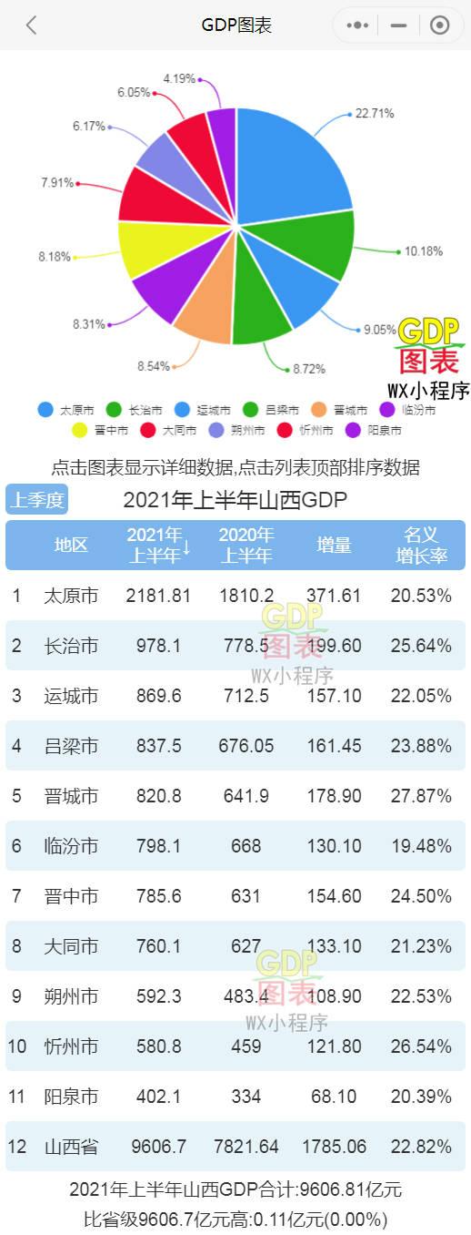 山西县gdp排名_2020年山西省各市GDP排行榜(完整版)