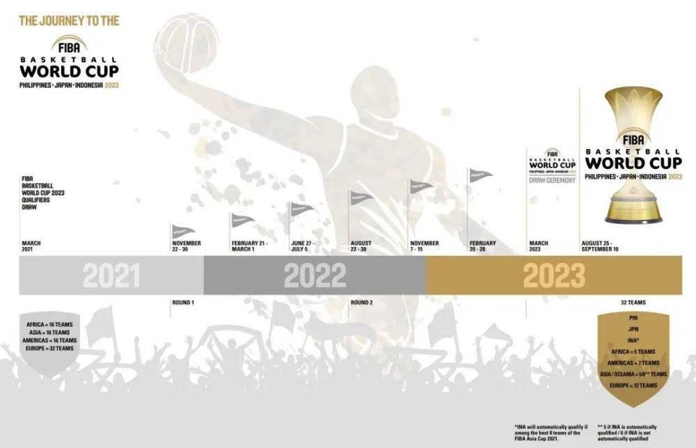 2023年男篮世界杯预选赛抽签今晚进行