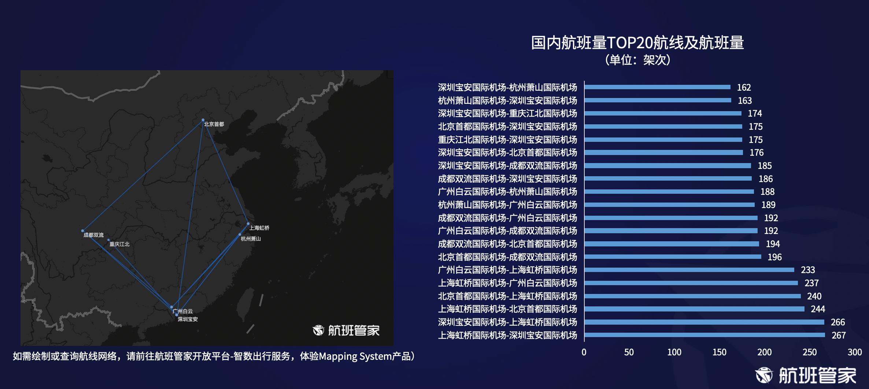 航班管家发布《民航运行周报(9.6-9.12)》
