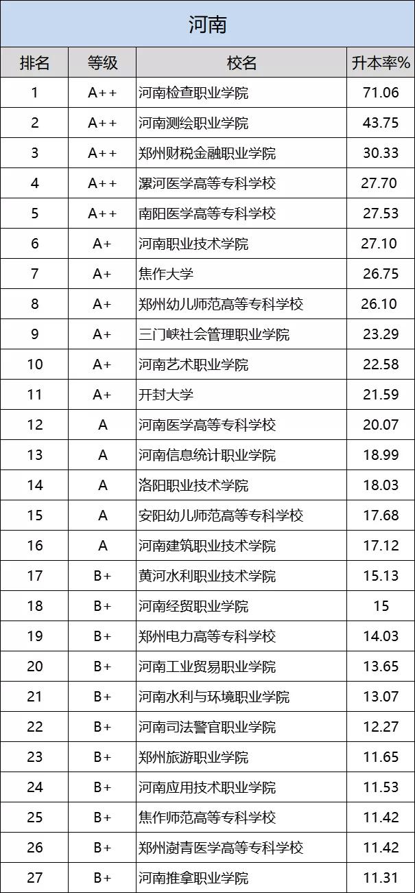 河南专升本 哪个专科院校升本率最高?
