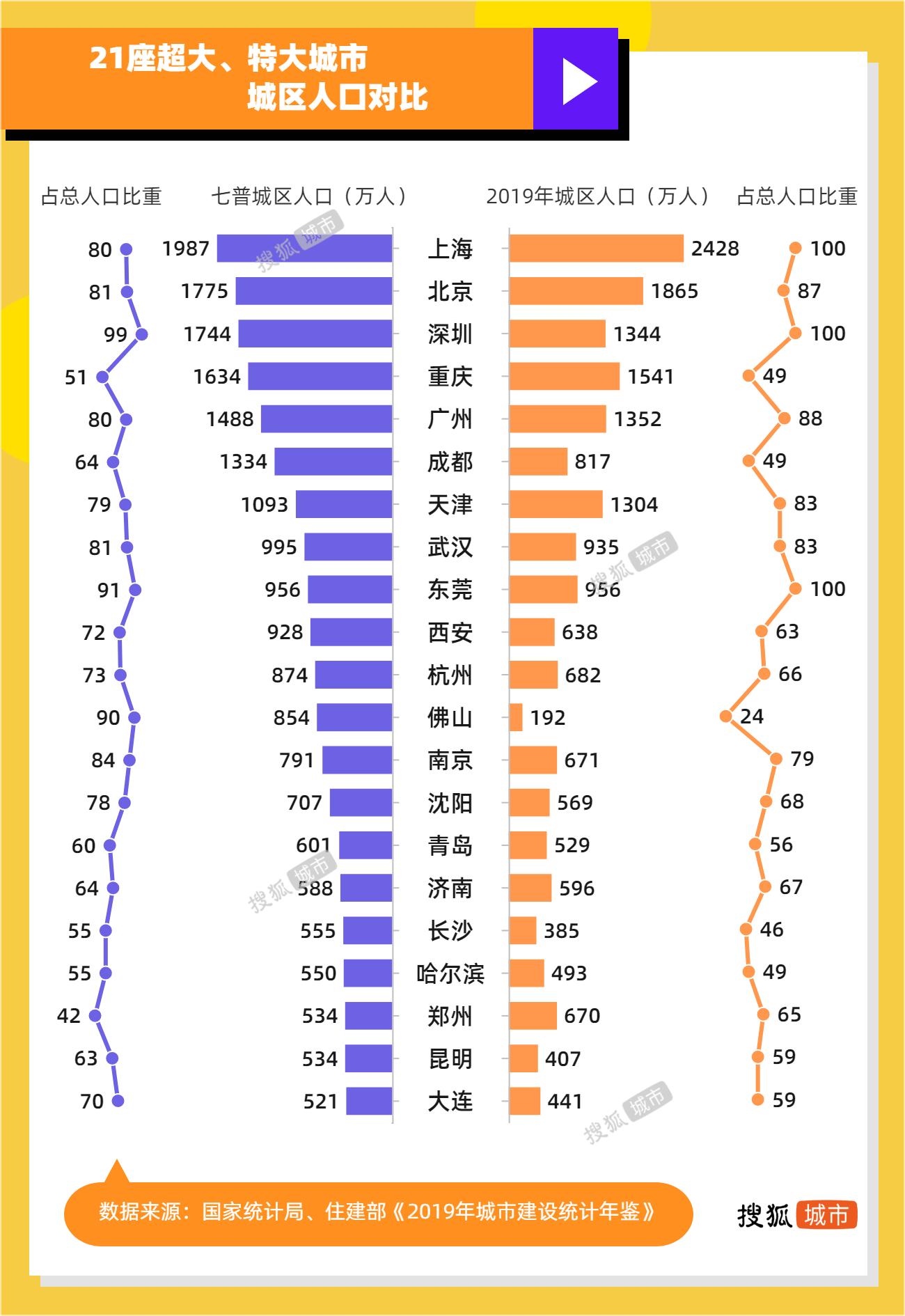 全国中心城区人口排名_中国十大城市 按城区常住人口排名