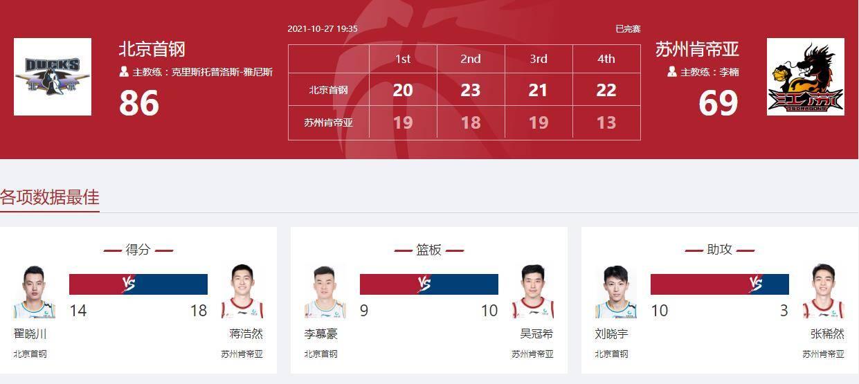 北京队收获队史第500场常规赛胜利 此前仅3队达成